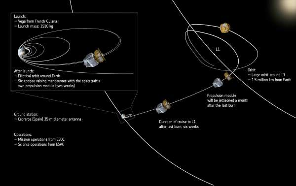 LISA Pathfinder s journey