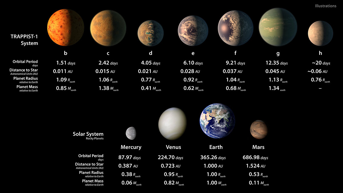 PIA21425 TRAPPIST 1 Statistics Table